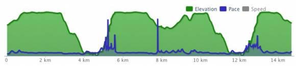 profil du parcours #km58